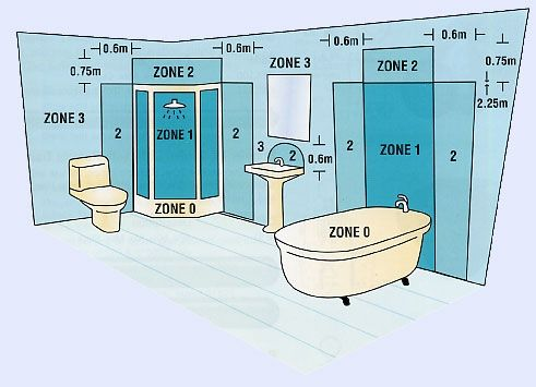 Bathroom Lighting Electrical Zones bathroom-zones